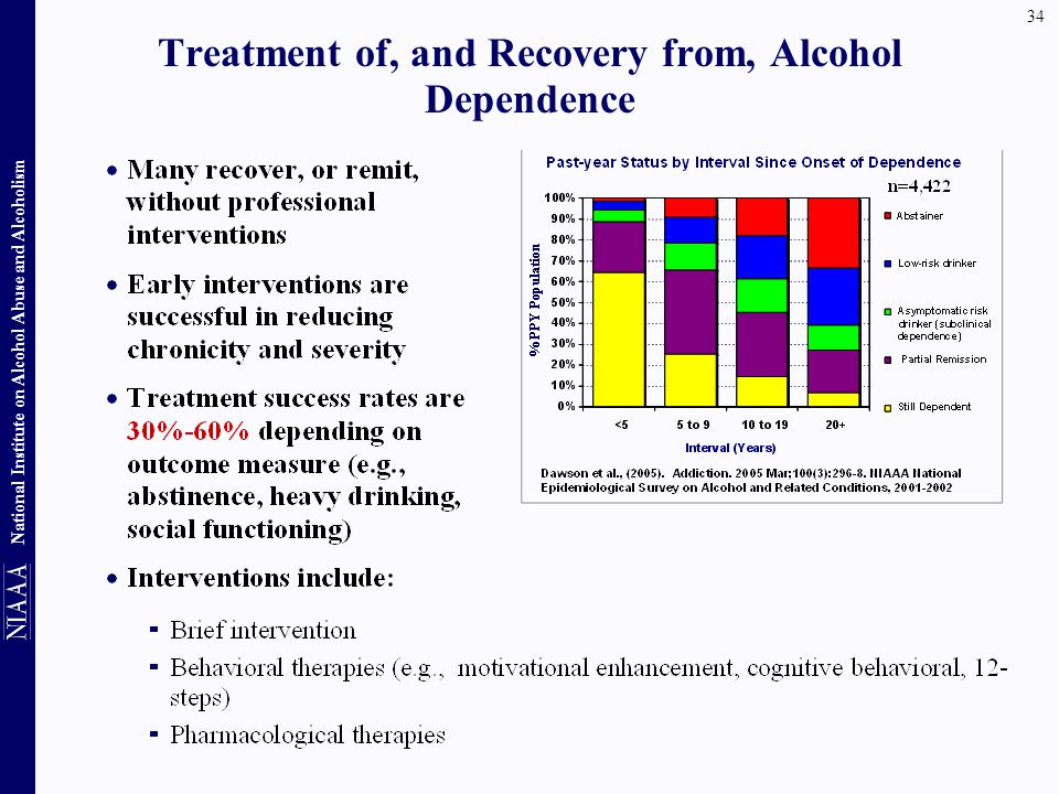 Treatment of, and Recovery from, Alcohol Dependence