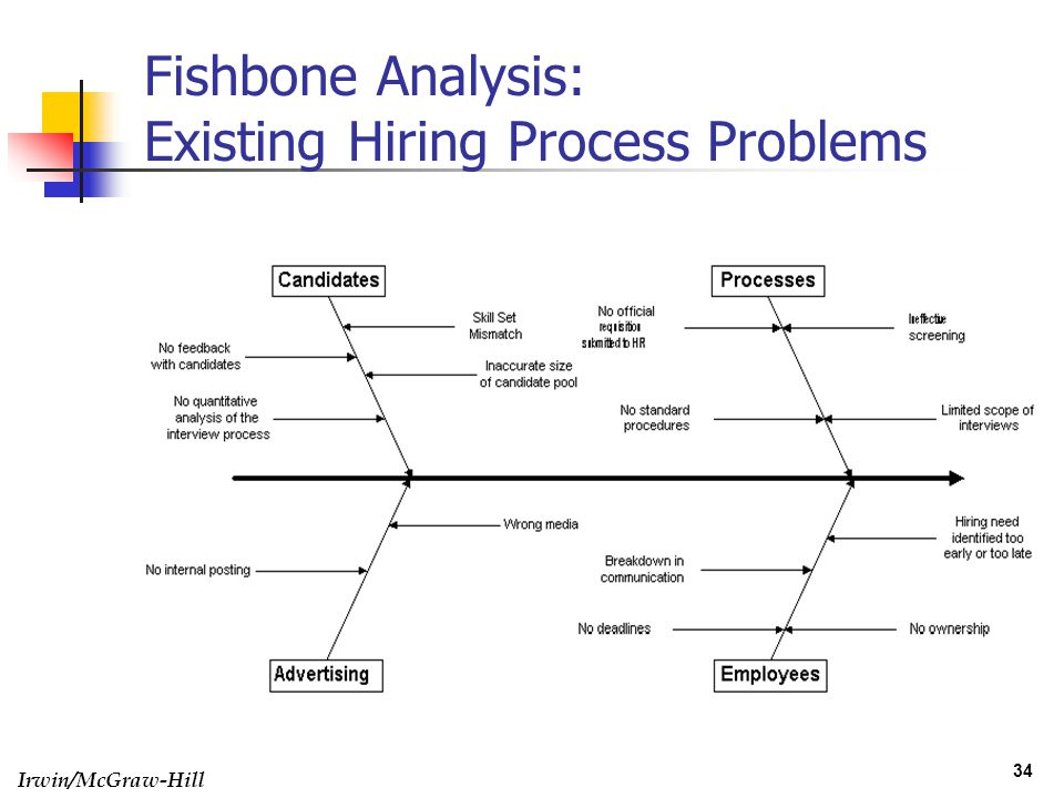 Definition total quality management ppt video online download 34 fishbone analysis existing hiring process problems ccuart Image collections