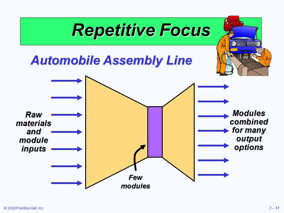 Repetitive Focus Automobile Assembly Line