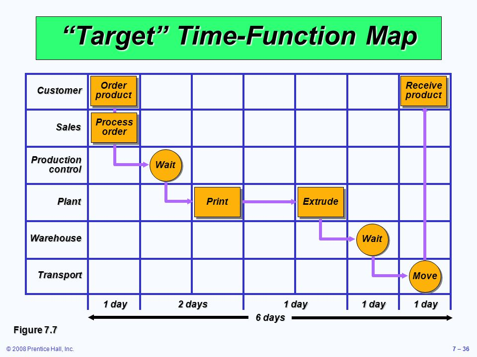 Target Time-Function Map
