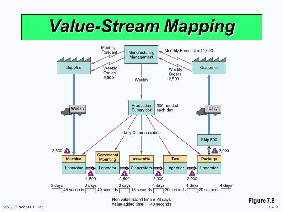 Value-Stream Mapping Figure 7.8