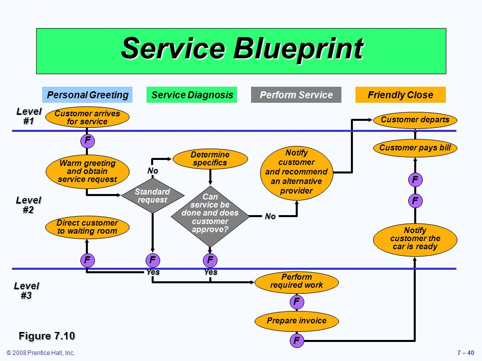 Service Blueprint Figure 7.10 Personal Greeting Service Diagnosis