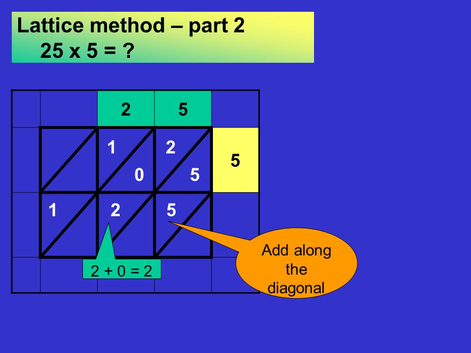 Lattice method – part 2 25 x 5 =