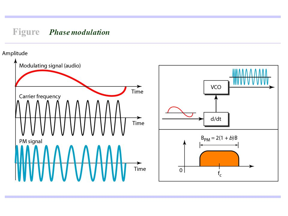 Figure Phase modulation