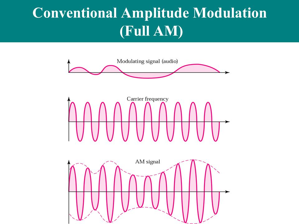Conventional Amplitude Modulation (Full AM)