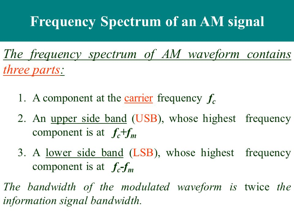 Frequency Spectrum of an AM signal