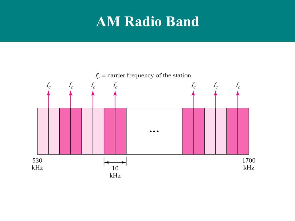 AM Radio Band