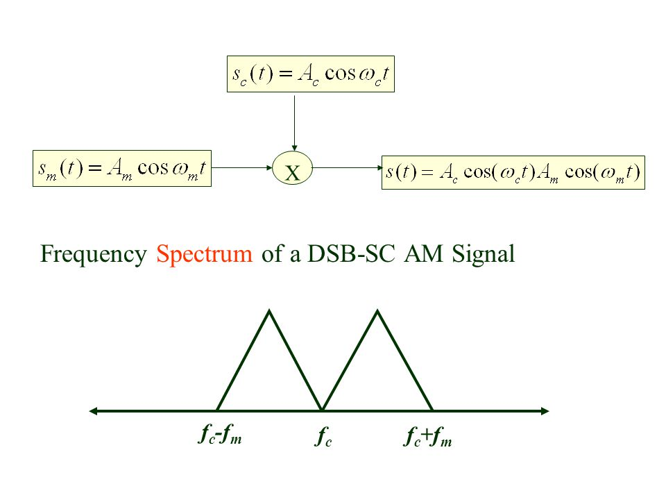 Frequency Spectrum of a DSB-SC AM Signal