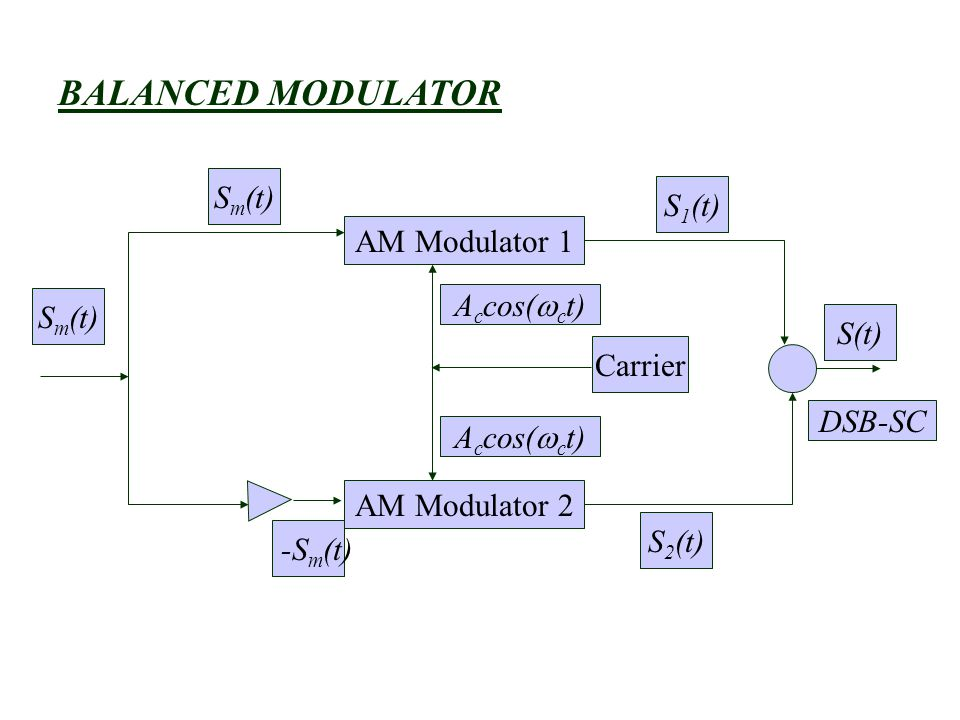 BALANCED MODULATOR S1(t) AM Modulator 1 Sm(t) S(t) Carrier DSB-SC