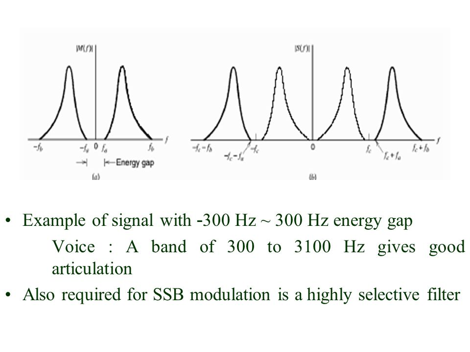 Example of signal with -300 Hz ~ 300 Hz energy gap