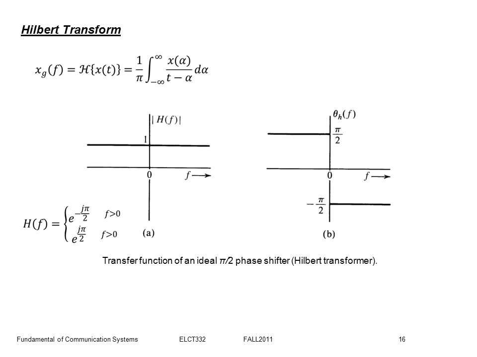 Transfer function of an ideal π/2 phase shifter (Hilbert transformer).