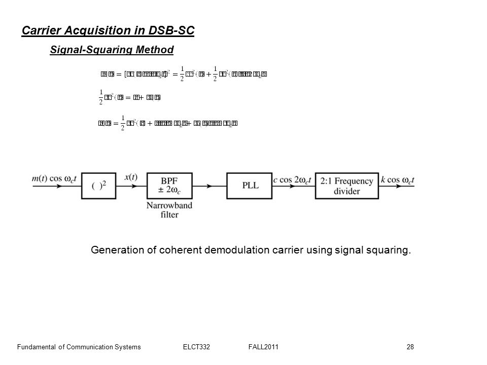 Generation of coherent demodulation carrier using signal squaring.