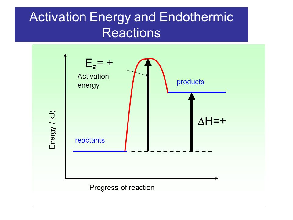 Exothermic And Endothermic Reactions Ppt Download