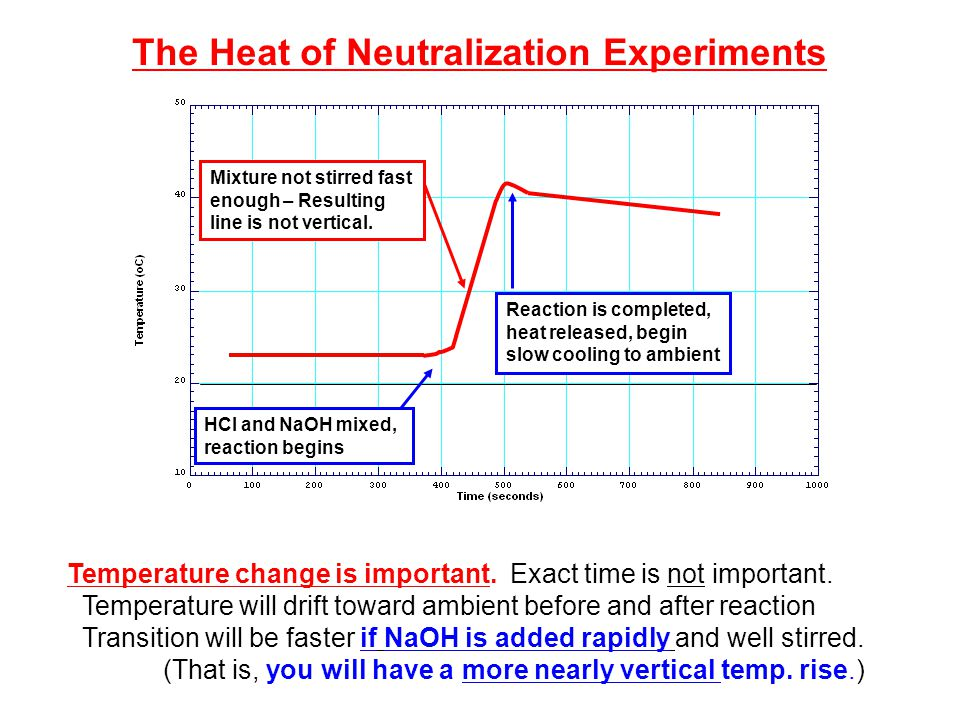 enthalpy of neutralisation experiment