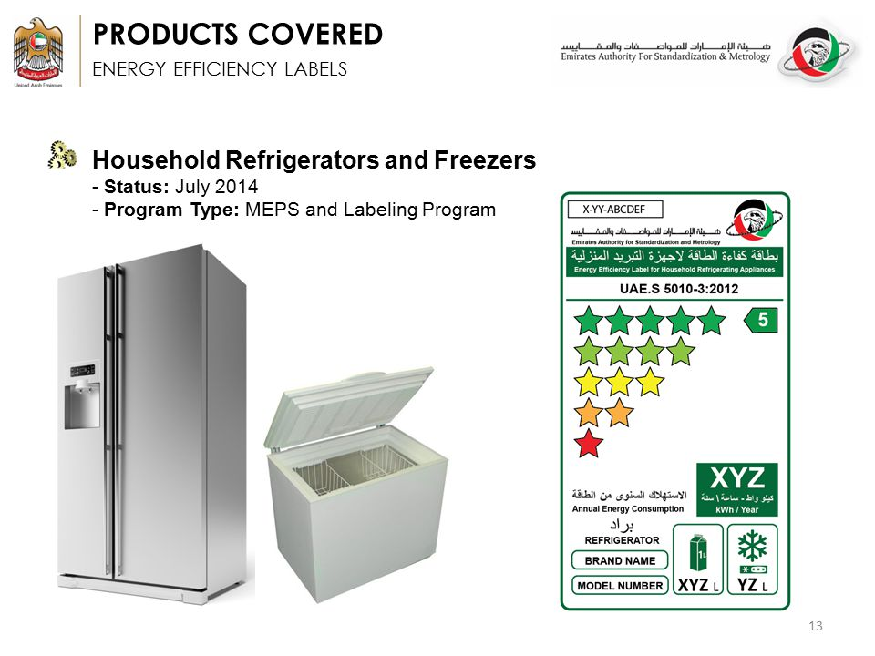 Uae Energy And Water Efficiency And Labeling Programs