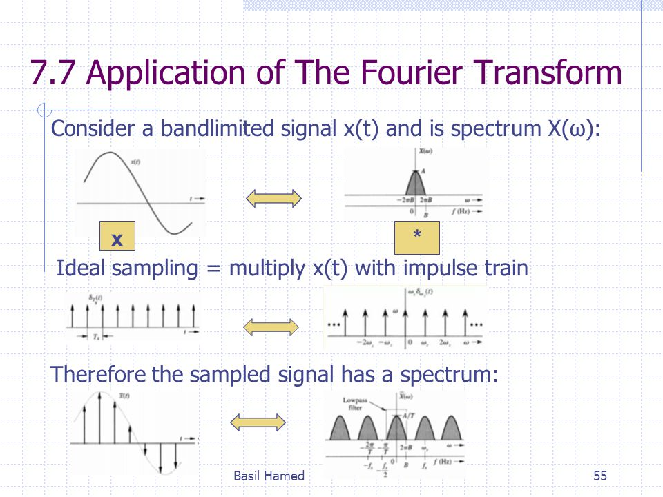 7.7 Application of The Fourier Transform