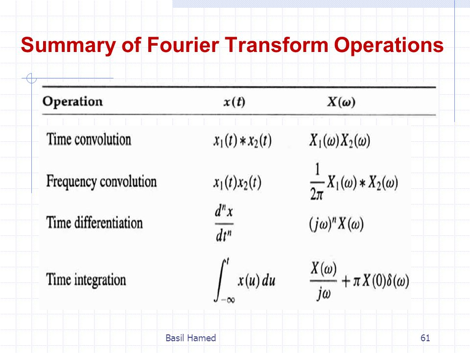 Summary of Fourier Transform Operations
