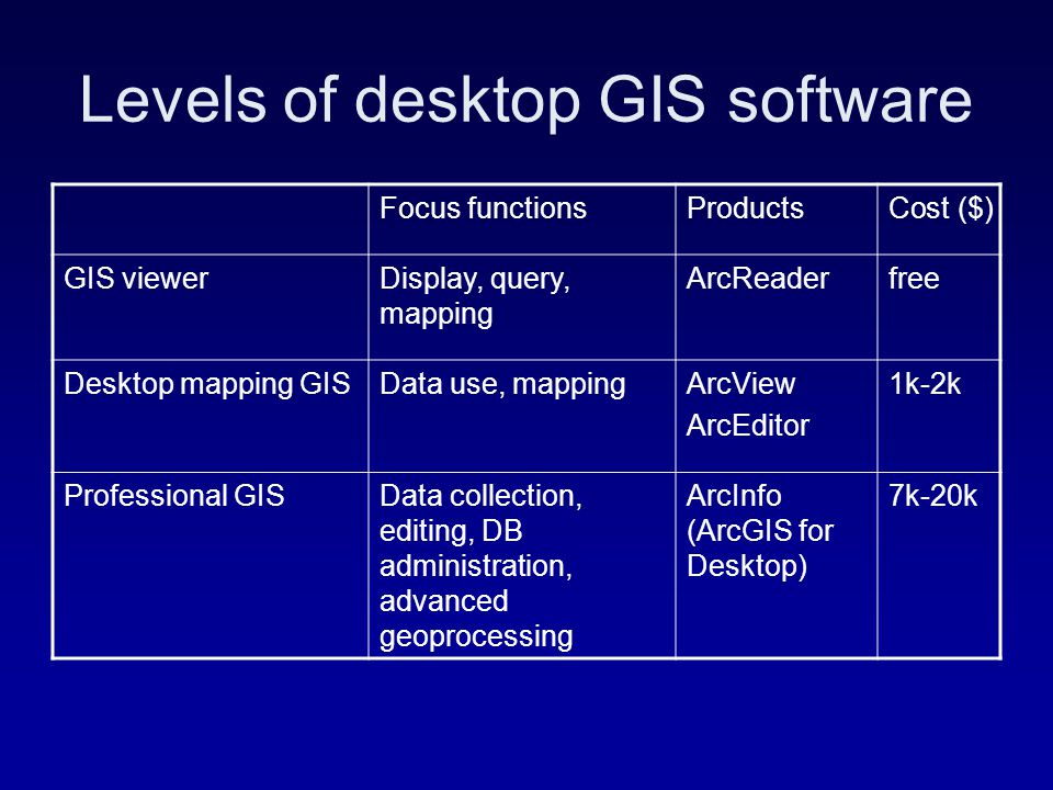 arcgis software cost