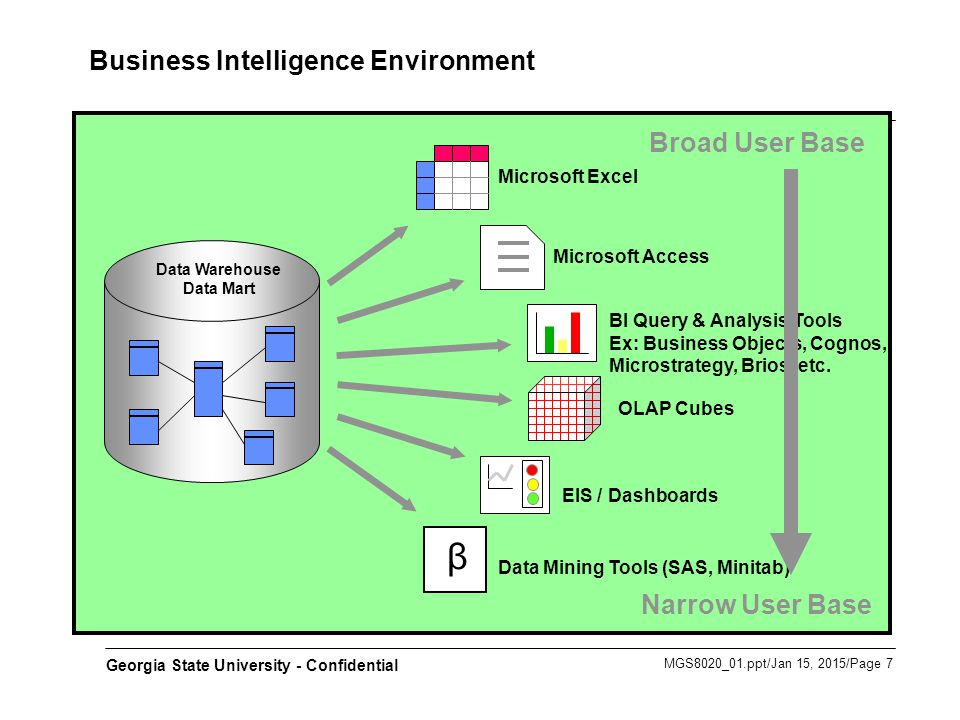 Business Intelligence - ppt video online download