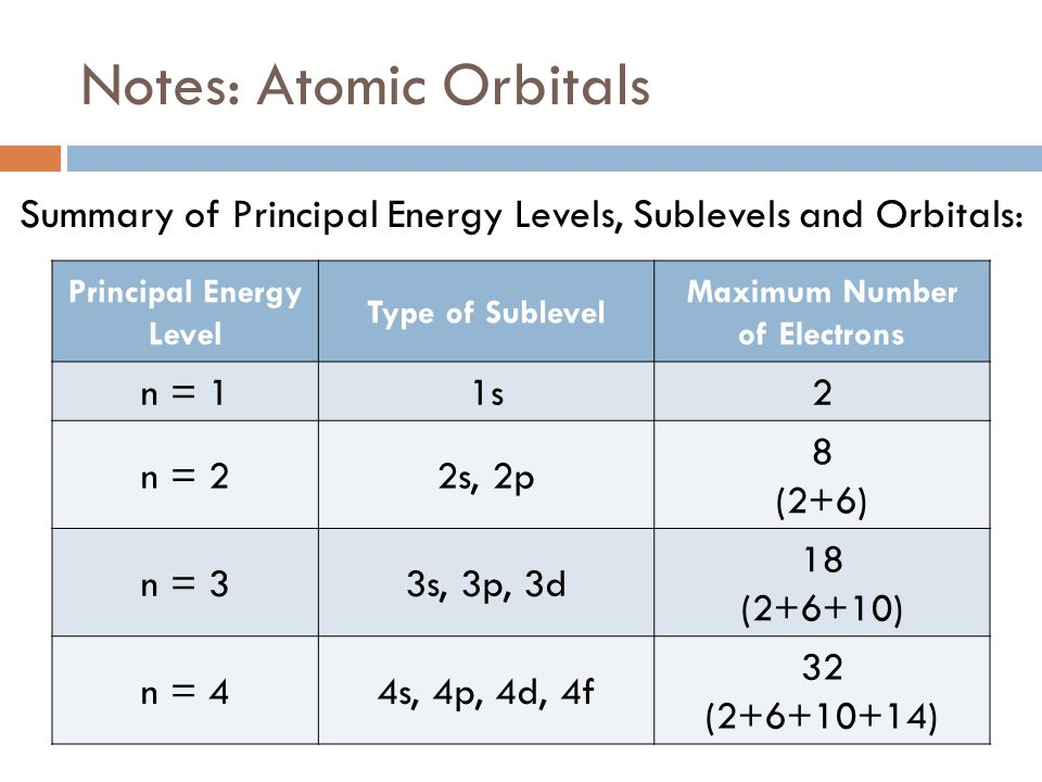 Worksheet Energy Levels Sublevels Orbitals Answers ...