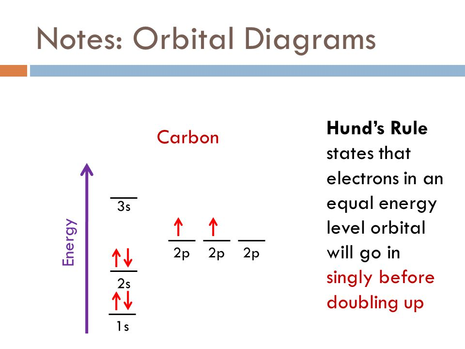 Notes%3A+Orbital+Diagrams fall 2011 week 8 (electrons) ppt download