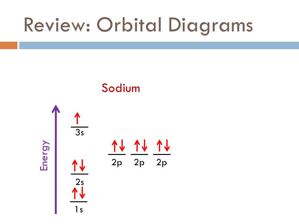 Orbital Diagram Chlorine Explore Schematic Wiring Diagram