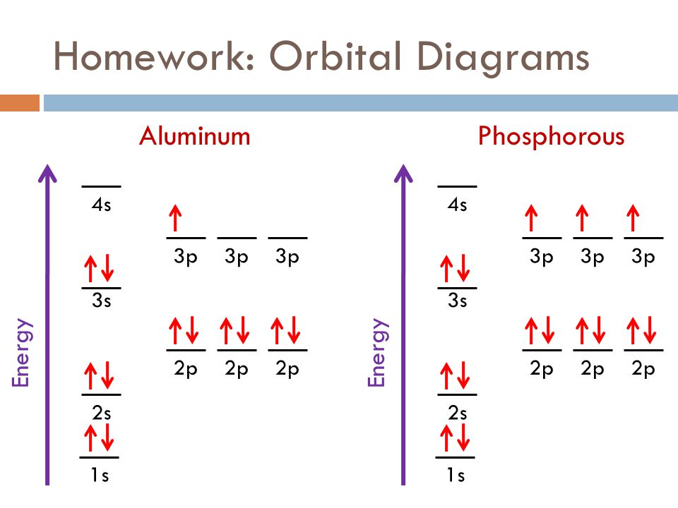 Orbital Energy Diagram For Aluminum Residential Electrical Symbols