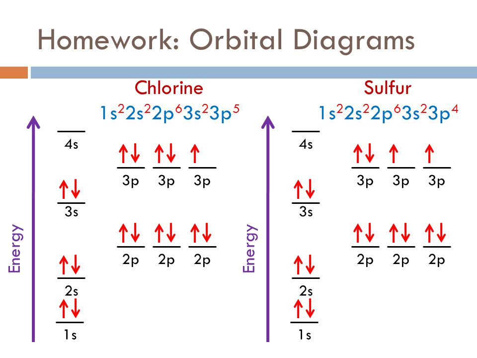 Aufbau diagram for chlorine atom online schematic diagram fall 2011 week 8 electrons ppt download rh slideplayer com argon atom diagram aluminum atom diagram ccuart Image collections