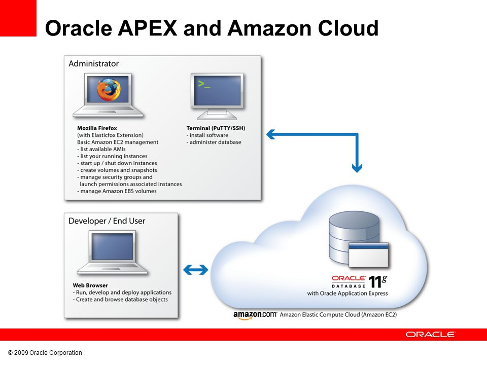 Oracle Application Express Architecture - ppt video online download