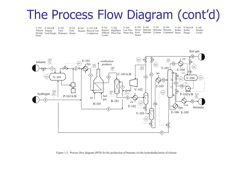 chapter 1 chemical process diagrams ppt video online download rh slideplayer com process flow diagram elements process flow diagram requirements