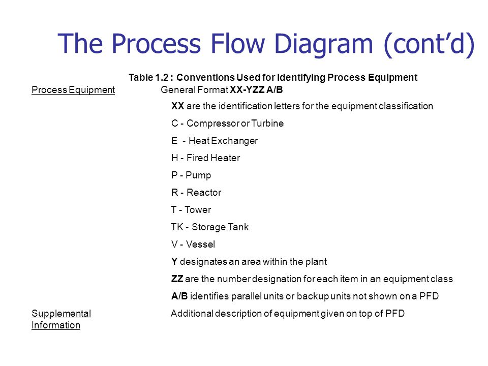 chapter 1 chemical process diagrams ppt video online download rh slideplayer com process flow diagram standards