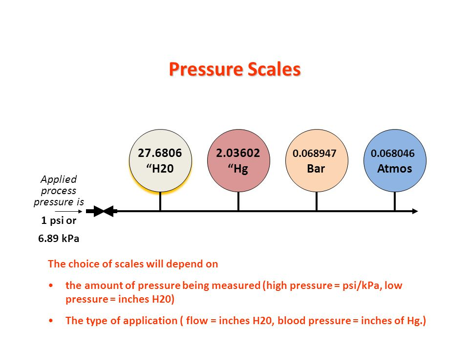 Pressure And Pressure Scales Ppt Video Online Download