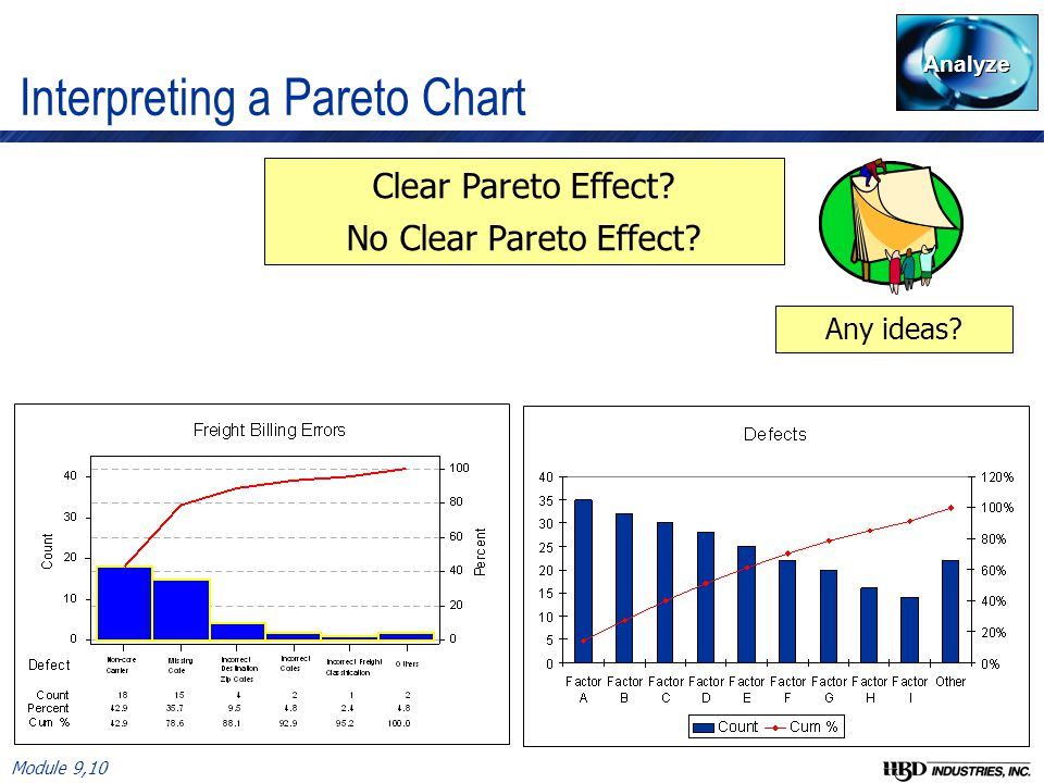Tools for identifying root cause ppt video online download interpreting a pareto chart ccuart Image collections