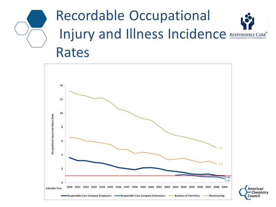 Recordable Occupational Injury and Illness Incidence Rates