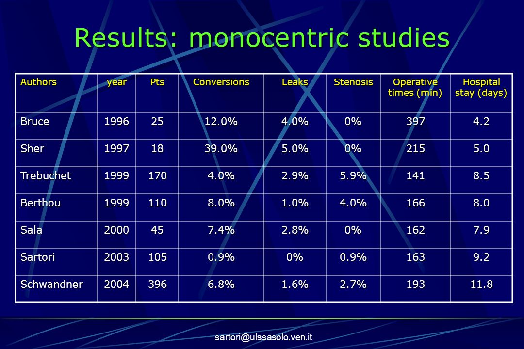 Results: monocentric studies