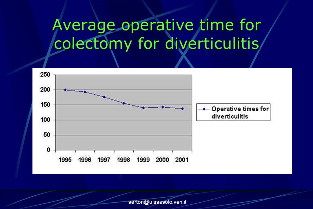 Average operative time for colectomy for diverticulitis