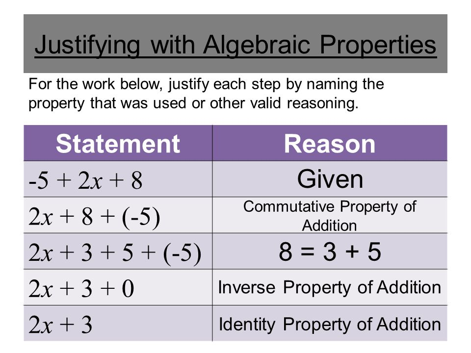 Justifying with Algebraic Properties