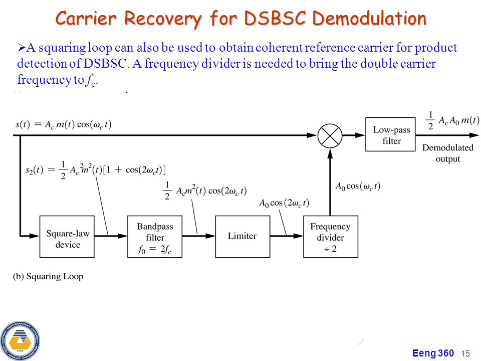 Carrier Recovery for DSBSC Demodulation