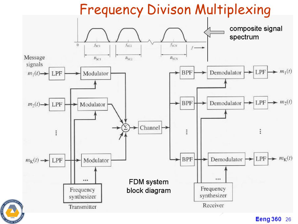 Frequency Divison Multiplexing