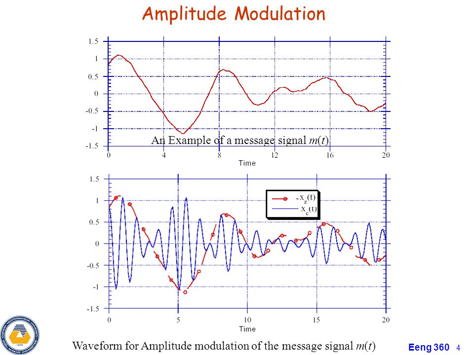 Amplitude Modulation An Example of a message signal m(t)