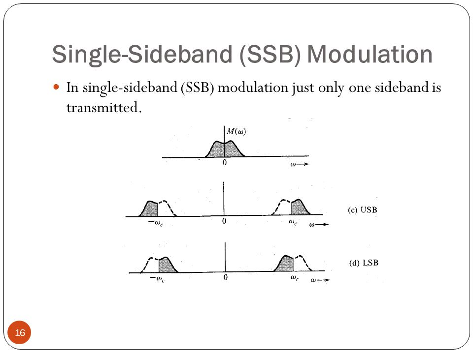 Single-Sideband (SSB) Modulation