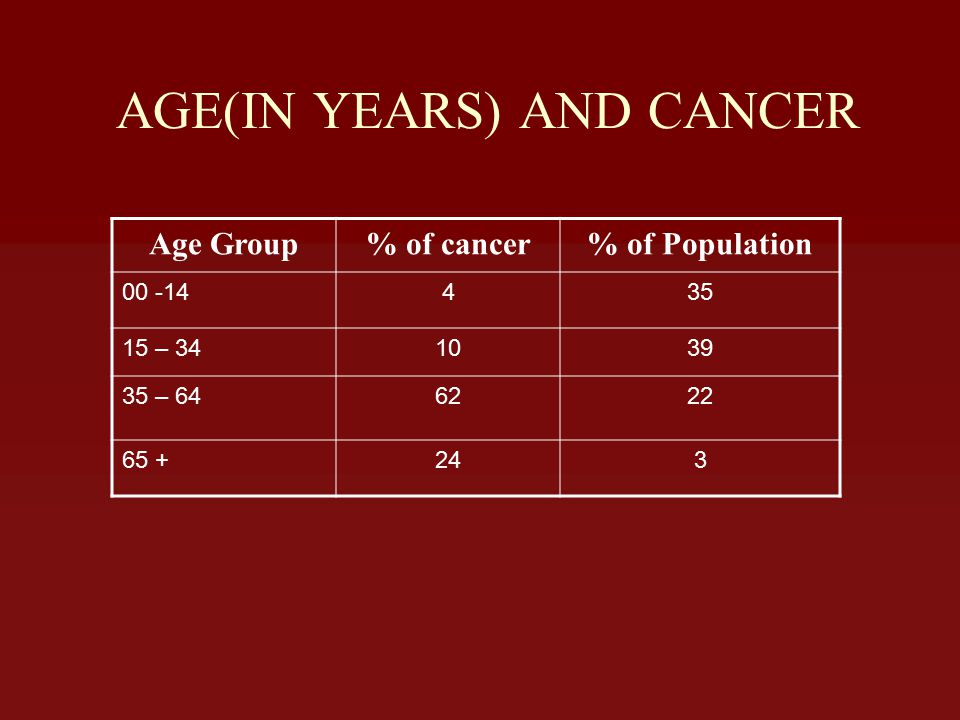 AGE(IN YEARS) AND CANCER