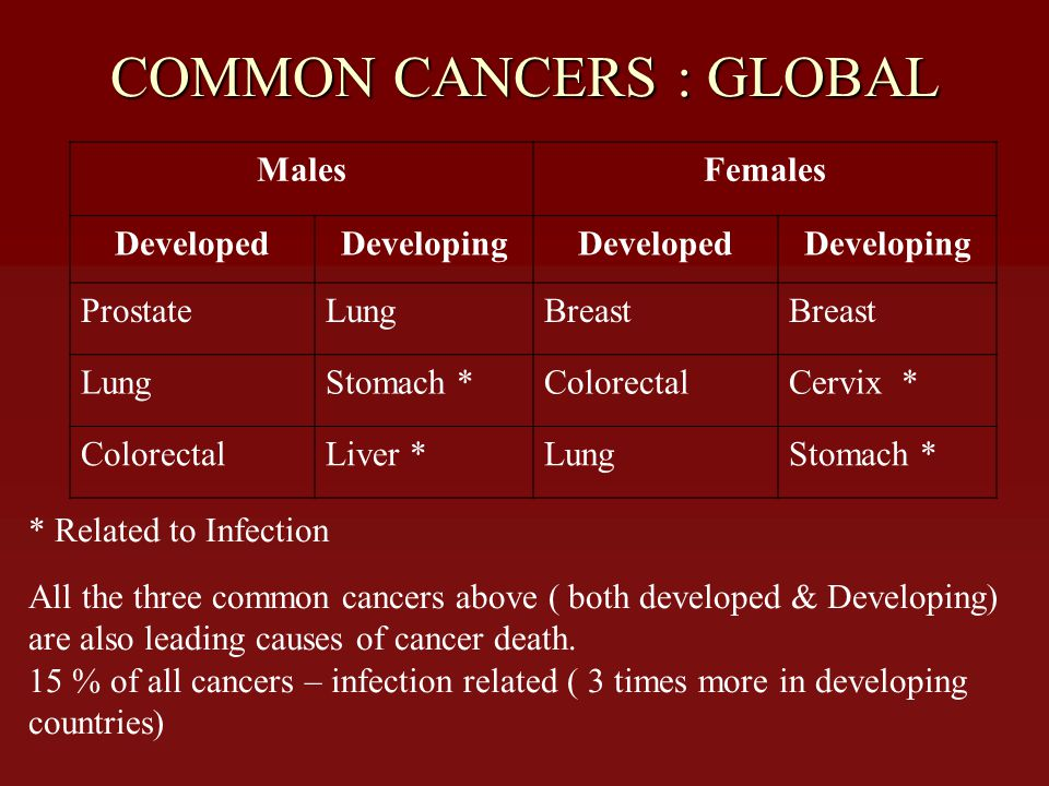 COMMON CANCERS : GLOBAL