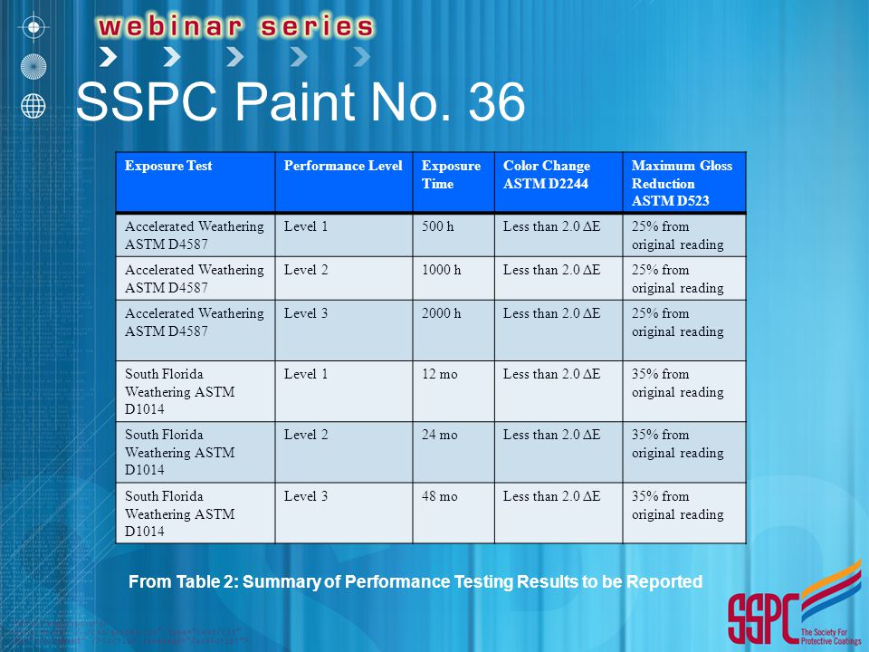 Polyurethane Polyurea And Hybrid Lining Technology Ppt