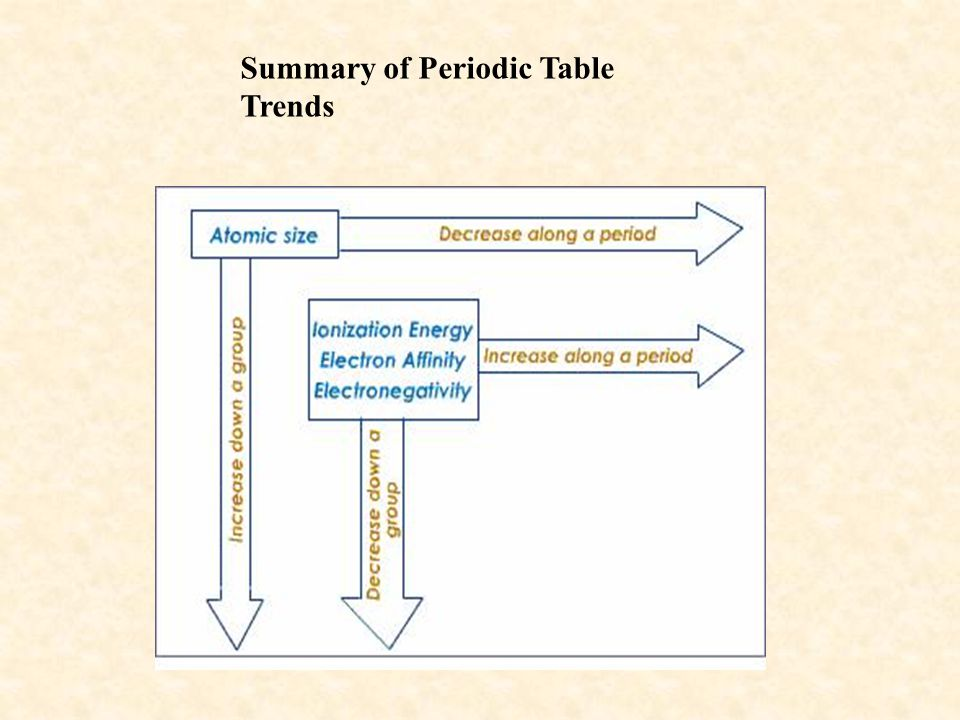 Summary of Periodic Table Trends