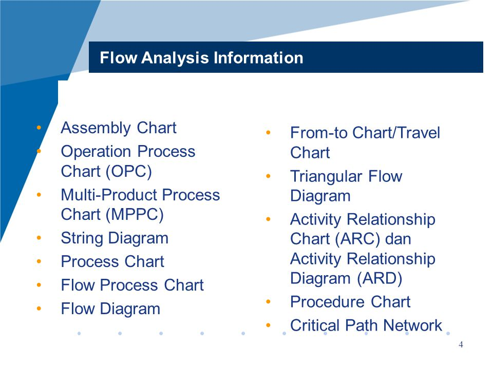 Facility Design Week 4 Material Flow Analysis Ppt Video Online
