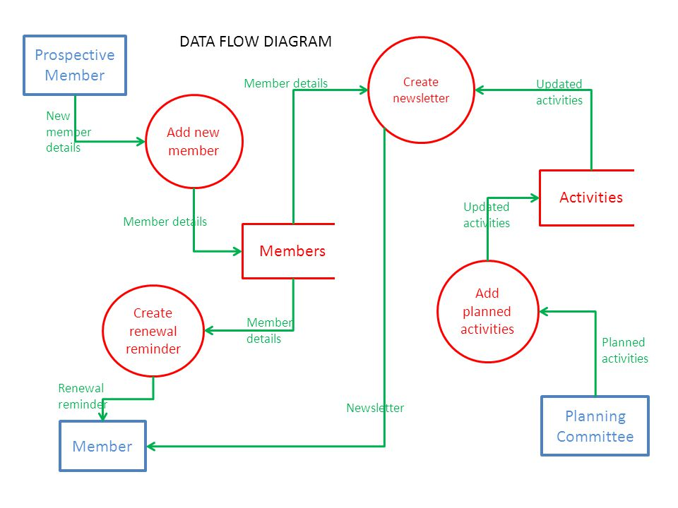 Context And Data Flow Diagrams Ppt Download