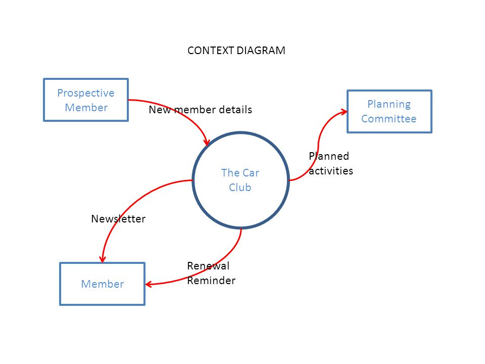 Context Diagram Planning - Enthusiast Wiring Diagrams •