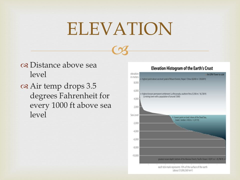 ELEVATION Distance above sea level