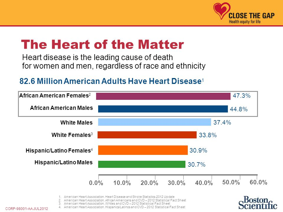 HEART DISEASE AND YOU Black Americans - ppt download